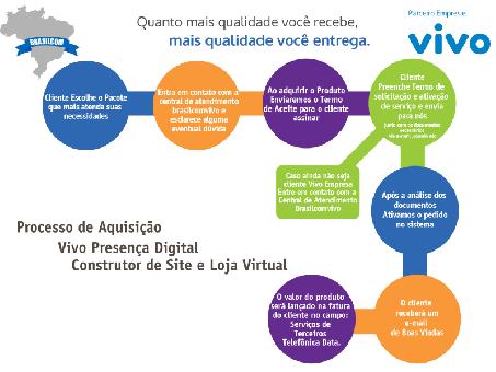 loja-virtual-da-vivo