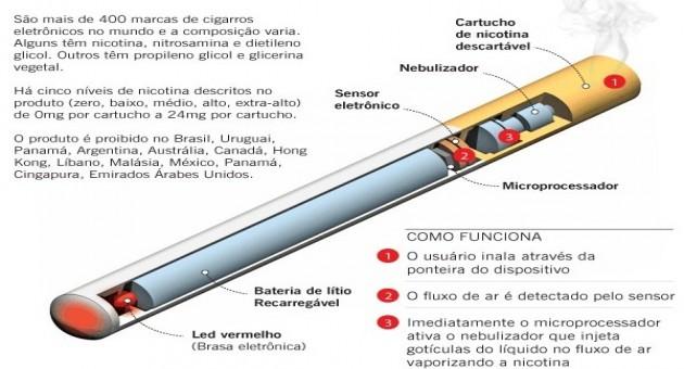 Como o organismo será rapidamente compensado depois deixou de fumar